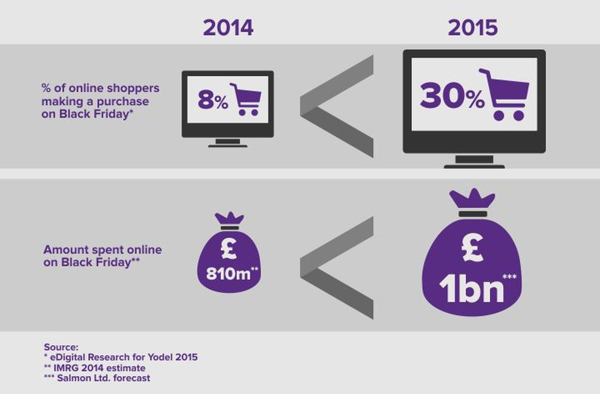 Black Friday - ready for the £1bn+ online shopping day?