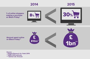 Black Friday - Are you ready for the £1bn online shopping day?