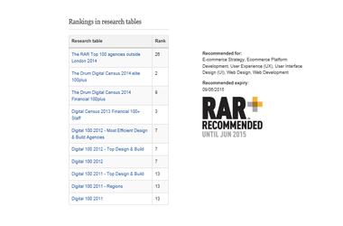 ​Salmon ranked 26th in The Drum's annual RAR Top 100 agencies outside London