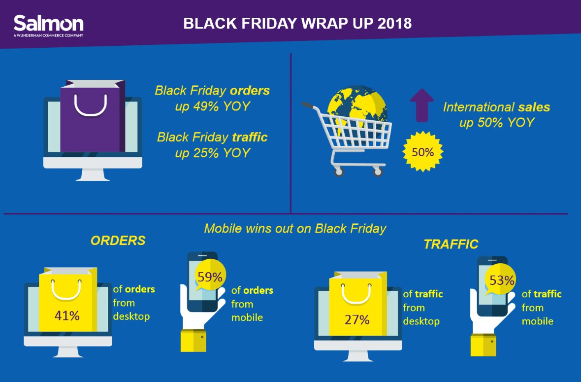 ​Black Friday wrap-up: the November bonanza refuses to relent