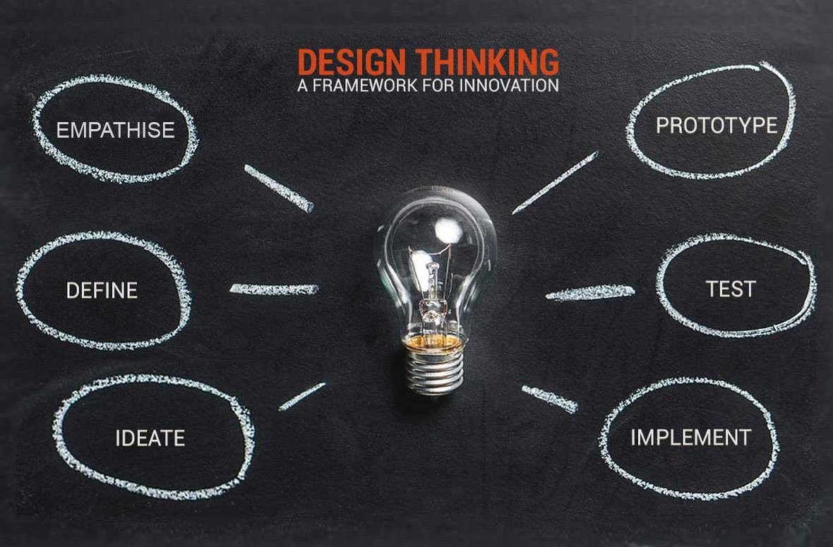 'Design Thinking' and the untapped power of innovation