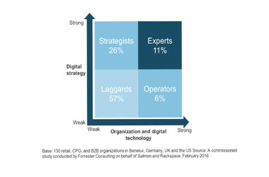 "Digital Disconnect: Study Reveals Investment Could Be Wasted As Most Businesses Classified as Digital ""Laggards"""