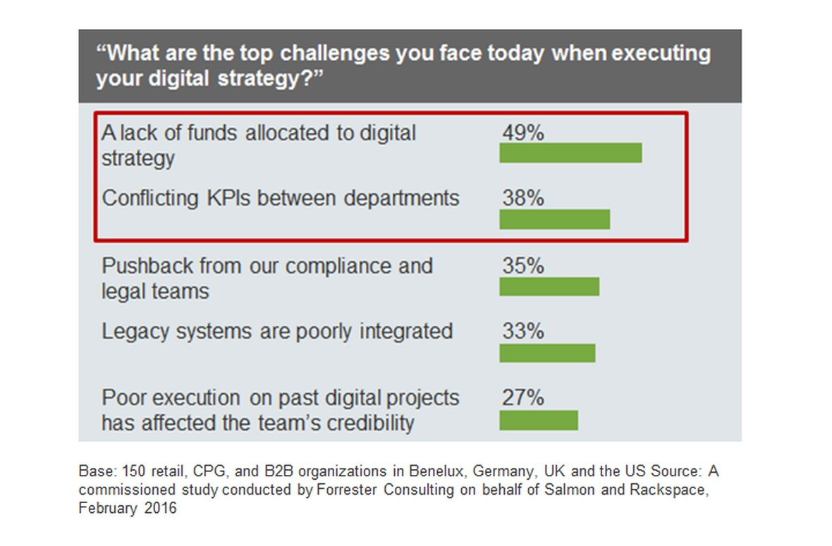 Prepare your business for the digital future - Forrester