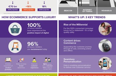 Future of digital commerce: where next for luxury retailers?