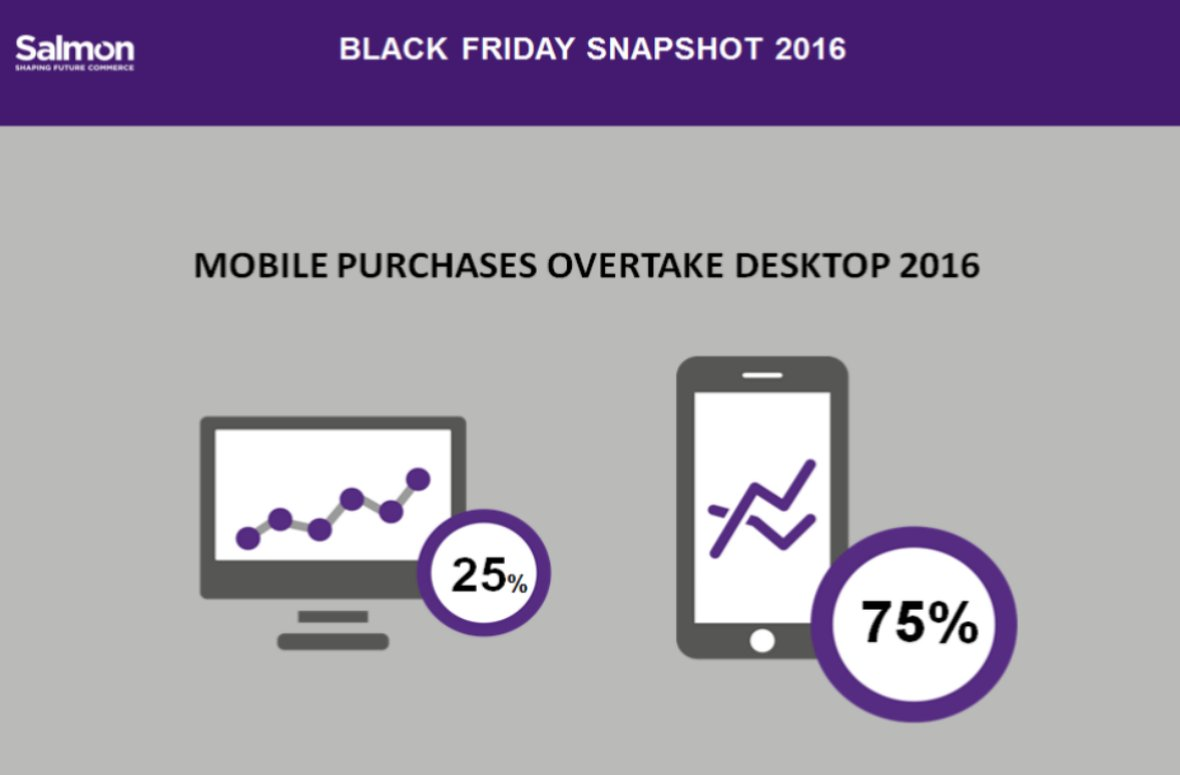 Black Friday Update - 75% of traffic coming from mobile devices