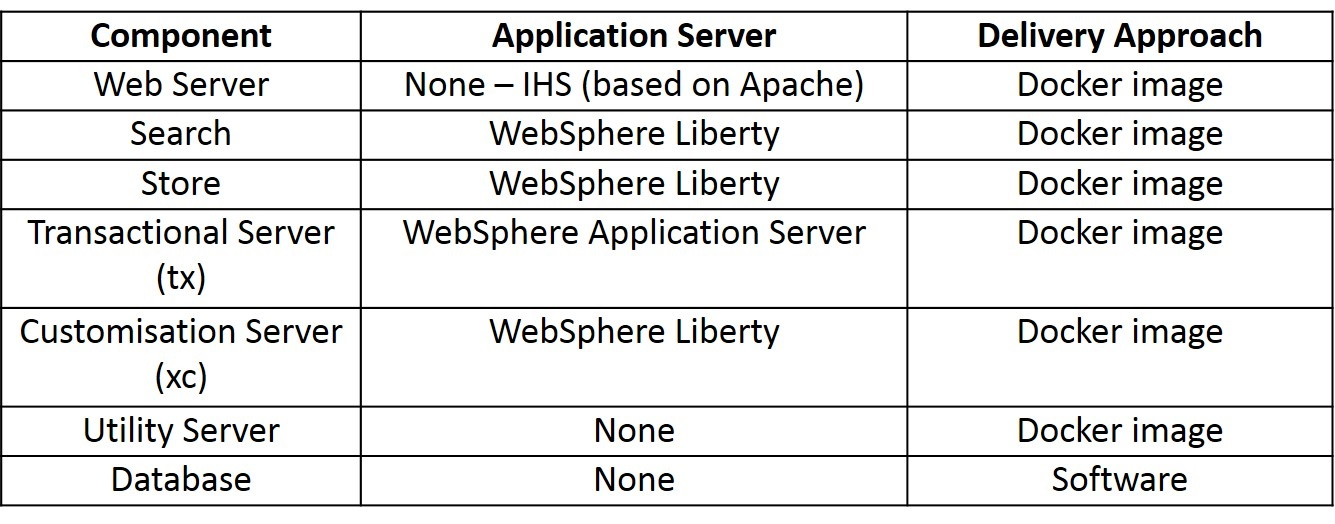 Why Upgrade to IBM WebSphere Commerce (WC) v9? - Wunderman